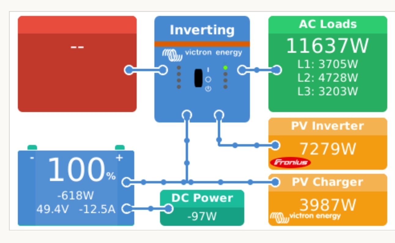 Sistem fotovoltaic Micro-Grid